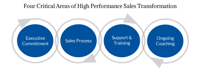 4 critical elements high sales